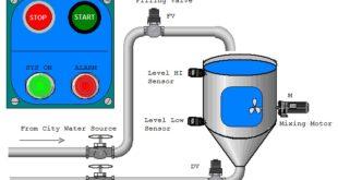 السيطرة على مستوى سائل في خزان بواسطة PLC