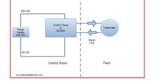 انواع ربط المرسلات Transmitter Wiring Types 4-20 mA