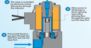 ماهو ال Solenoid valve